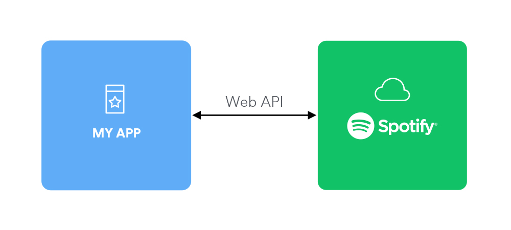Web API Party Introduction