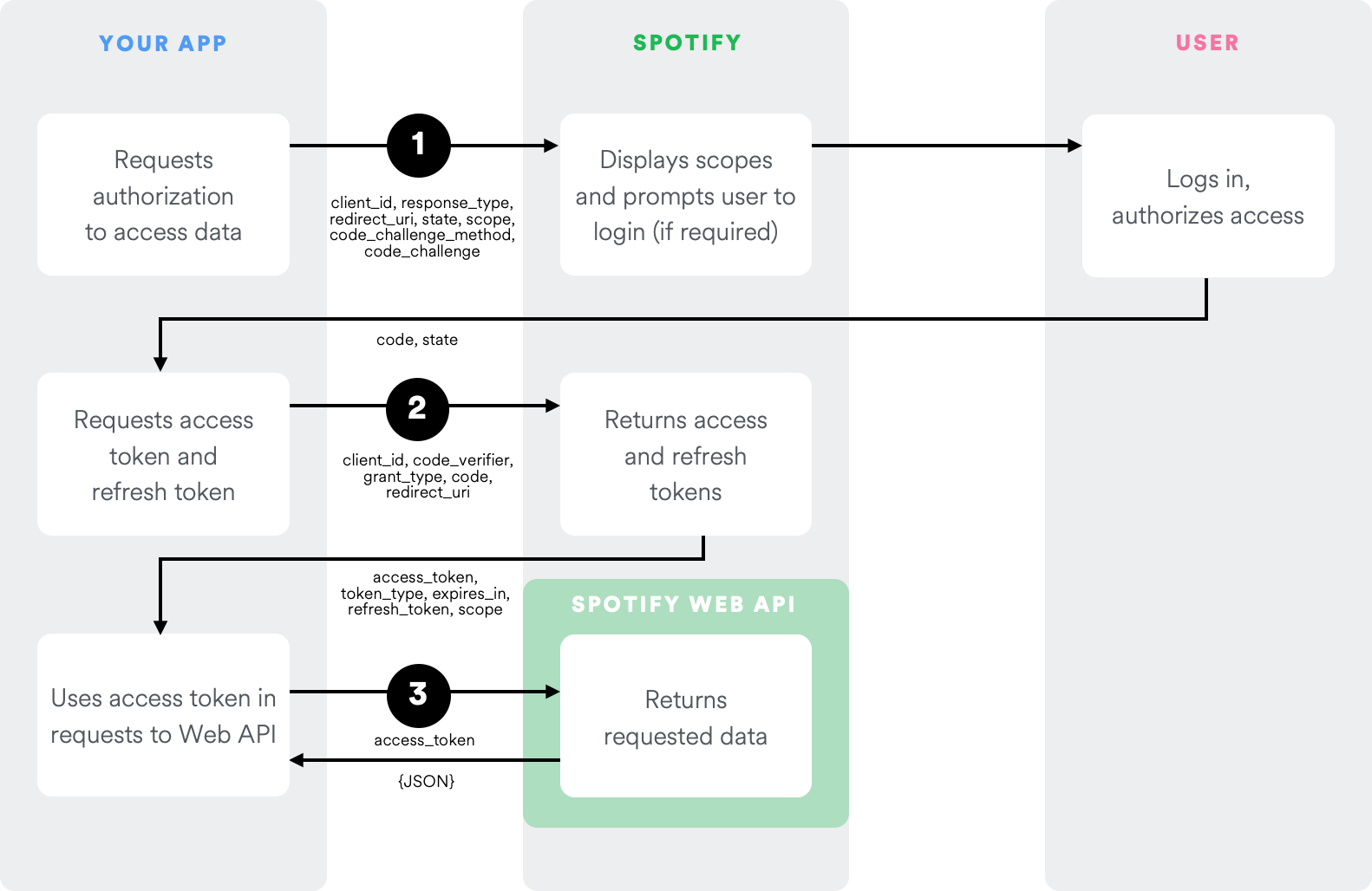 A diagram of Spotify's PKCE implementation