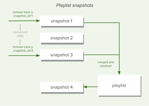 Spotify Playlists Version Control and Snapshots